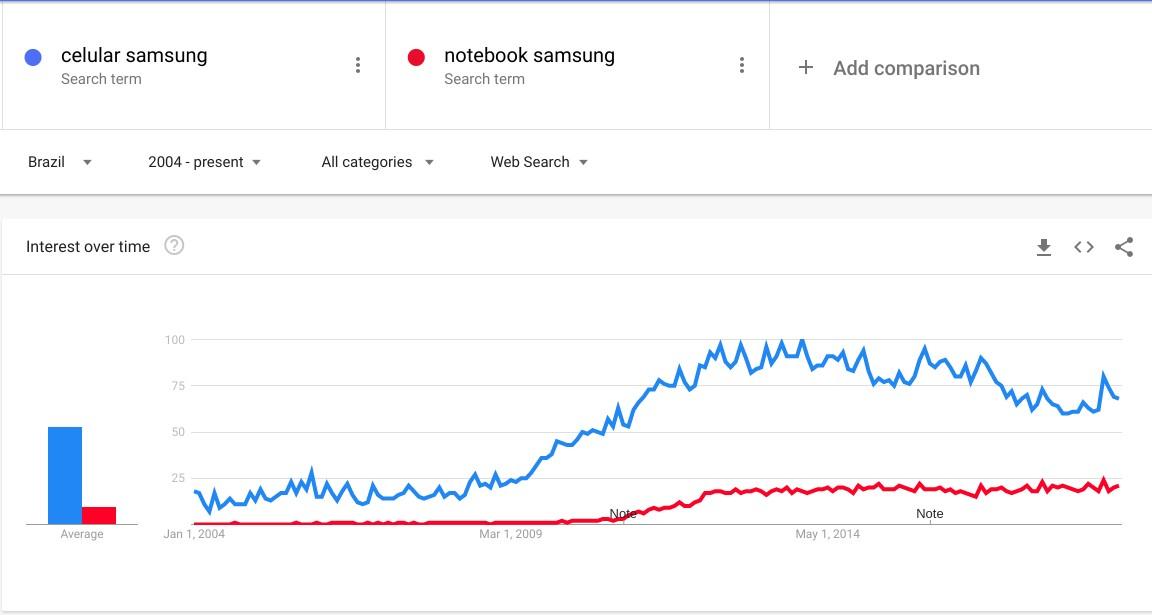 crescimento android celular vs notebook