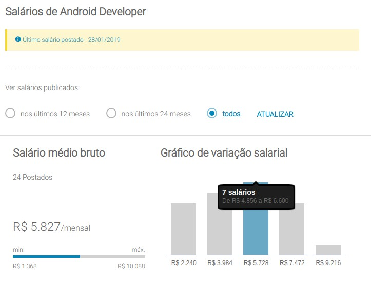 LoveMondays Android Developer Salário